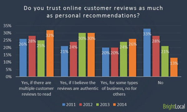 Do Potential Customers Actually Trust Online Reviews?