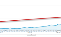 Value of a #1 Google Ranking Down 37% in Two Years?